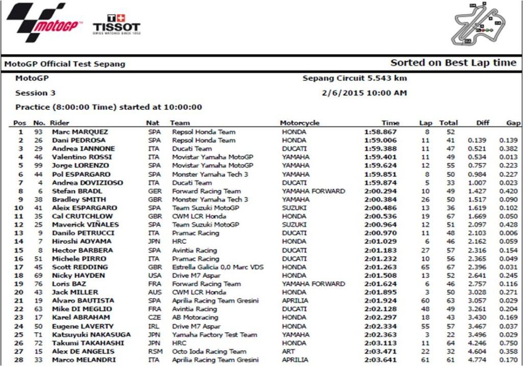 MOTO GP セパン 2015 _1