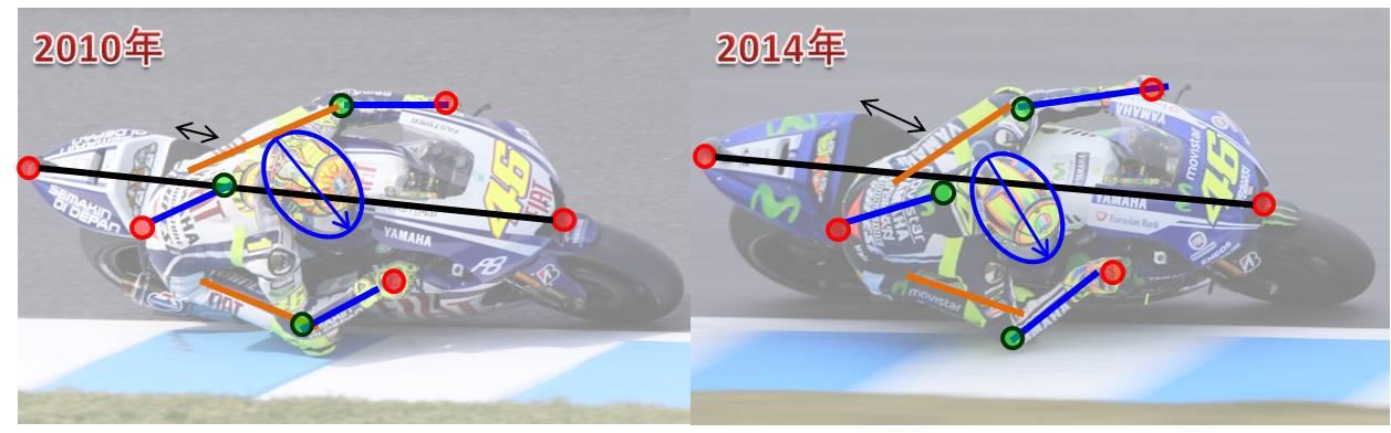MOTO GP 写真館 第2回 ~ ロッシのライディングの変化 ~