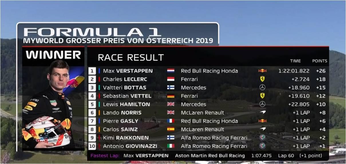 【速報】レッドブル・ホンダのマックス・フェルスタッペンが、F1第9戦オーストリアGPで優勝!